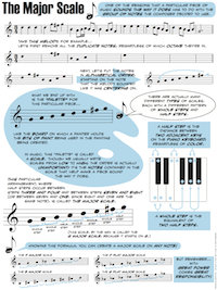 Printables Music Fundamentals Worksheets printables music fundamentals worksheets safarmediapps theory for musicians and normal people the major scale